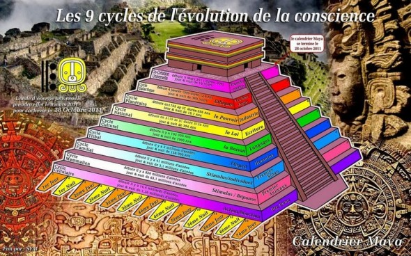 Le calendrier Maya : un plan d'évolution de la conscience